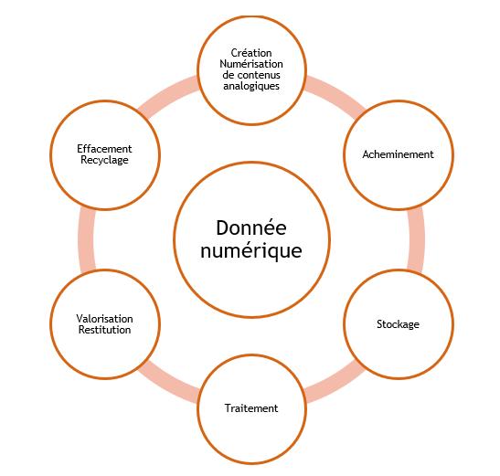 Cycle de vie de la donnée numérique