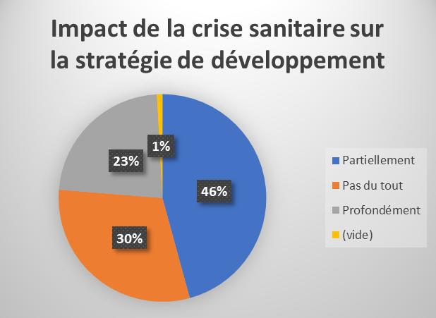 ce graphique évoque l'impact de la crise sanitaire sur la stratégie de développement des entreprises