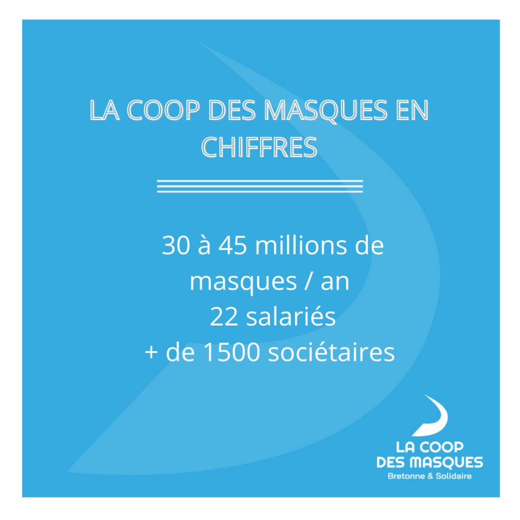 chiffres-cles-coop-des-masques-fevrier-2021