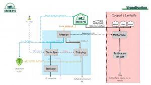 schéma projet GreenPig