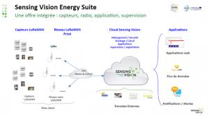 Sensing Vision Energy Suite